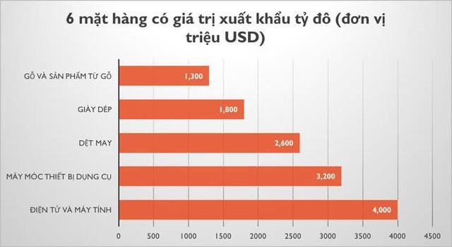 Xuất khẩu gạo, dầu và cà phê giảm mạnh trong tháng đầu năm 2021, nhiều mặt hàng khác vẫn sáng - Ảnh 1.