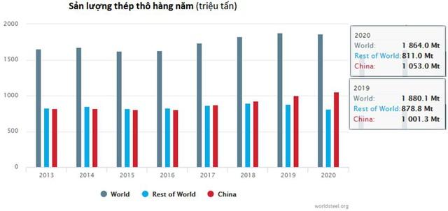 Sản lượng thép thế giới giảm lần đầu tiên trong nửa thập kỷ - Ảnh 1.
