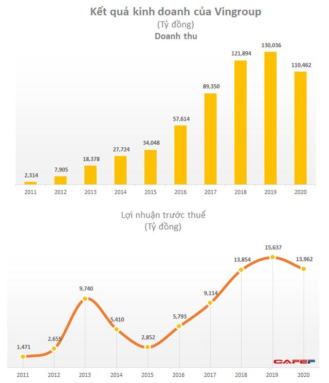 LNTT năm 2020 của Vingroup đạt gần 14.000 tỷ, doanh thu VinSmart/VinFast tăng gấp đôi lên 18.000 tỷ đồng - Ảnh 1.