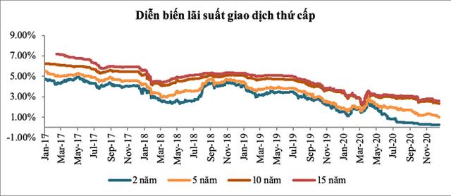 """Thách thức thị trường trái phiếu Chính phủ trong năm """"đỉnh nợ"""" - Ảnh 2."""