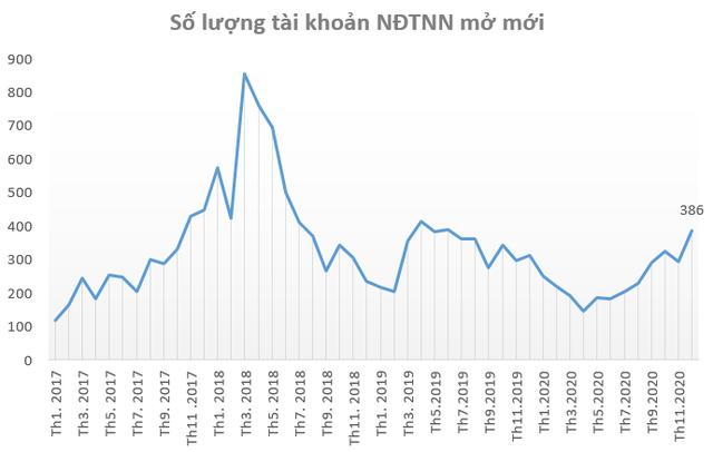 Số tài khoản mở mới NN