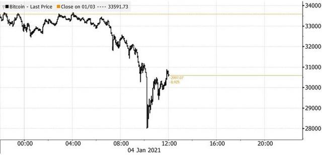 Biến động thất thường, Bitcoin đột ngột giảm sâu sau khi lên gần 35.000 USD - Ảnh 1.
