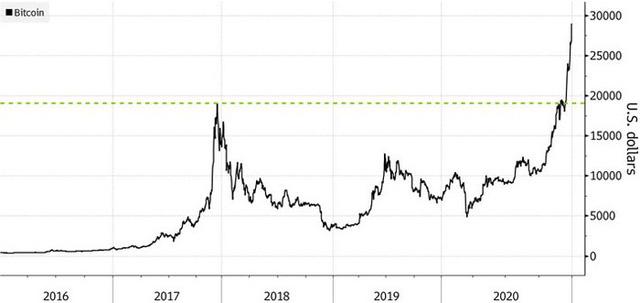 Biến động thất thường, Bitcoin đột ngột giảm sâu sau khi lên gần 35.000 USD - Ảnh 2.
