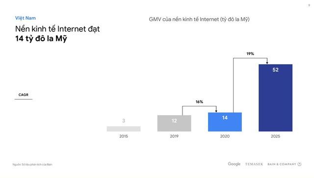 """Thu thuế nghìn tỷ mỗi năm từ Facebook, Google: Mới như """"muối bỏ bể"""" - Ảnh 1."""
