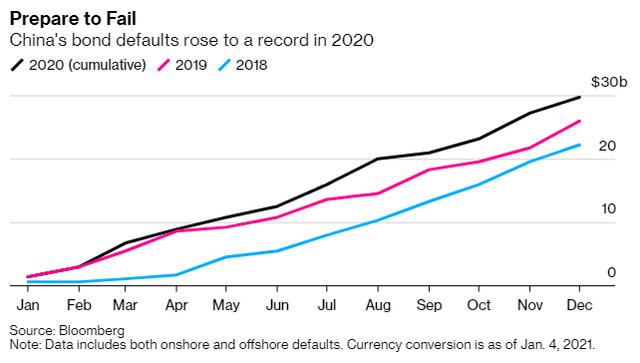 Sau nhiều năm nâng đỡ, Trung Quốc chính thức bỏ mặc các doanh nghiệp yếu kém vỡ nợ - Ảnh 1.