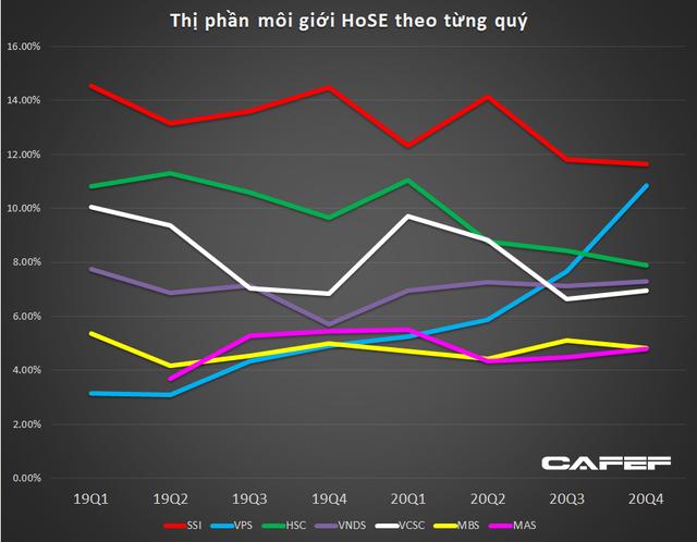 Thị phần môi giới HoSE năm 2020: SSI tiếp tục dẫn đầu, VPS vượt mặt Vndirect, VCSC để vào top 3 - Ảnh 1.