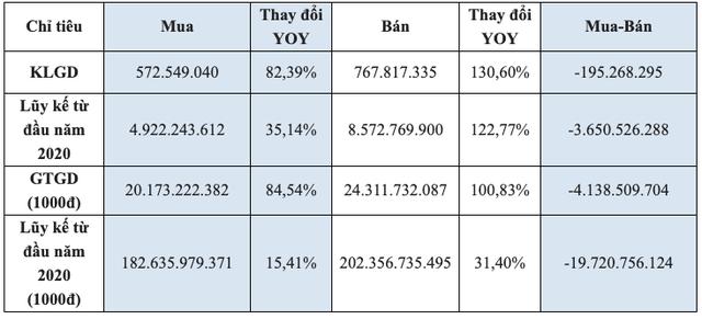 HoSE: Khối ngoại tiếp tục bán ròng 4.130 tỷ trong tháng 12, thanh khoản vẫn tăng đột biến - Ảnh 1.