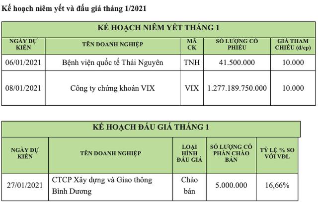 HoSE: Khối ngoại tiếp tục bán ròng 4.130 tỷ trong tháng 12, thanh khoản vẫn tăng đột biến - Ảnh 2.