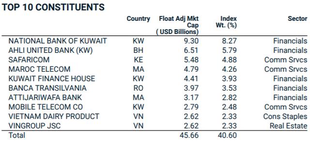 Việt Nam trở thành thị trường lớn nhất rổ MSCI Frontier với tỷ trọng hơn 30% - Ảnh 4.