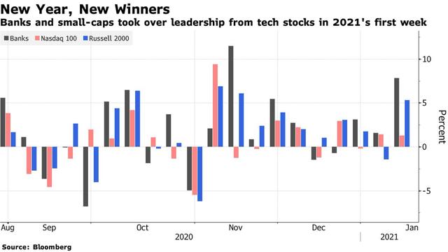 Cổ phiếu vốn hóa nhỏ vượt trội trong tuần đầu tiên của năm 2021, chiến lược đầu tư giá trị đã mang lại trái ngọt cho những nhà đầu tư kiên trì - Ảnh 1.
