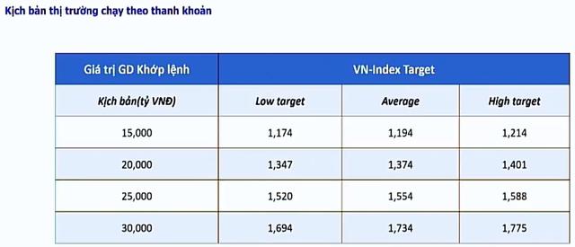 Chuyên gia MBS: Giờ là lúc tích lũy cổ phiếu tốt, VN-Index có thể tiến tới vùng 1.600 - 1.700 điểm trong năm 2022 - Ảnh 1.