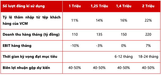 VDSC: Masan dự kiến mạng di động Mobicast đạt 1,4 triệu thuê bao và hòa vốn sau 6-12 tháng - Ảnh 1.