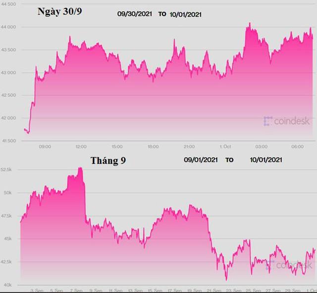 Giá vàng, USD, Bitcoin thời gian tới sẽ thế nào? - Ảnh 3.