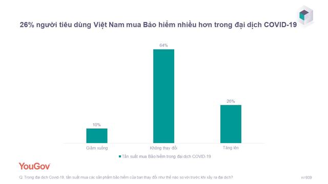 Người Việt mạnh tay chi tiền mua bảo hiểm trong giai đoạn làn sóng dịch lần thứ 4 - Ảnh 1.