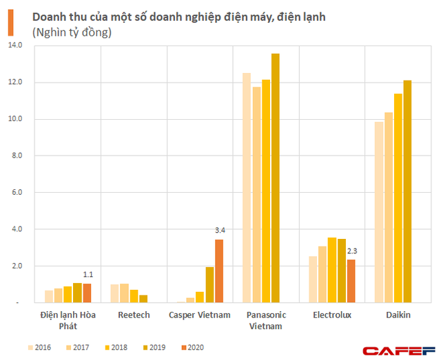 Tham vọng ngành điện lạnh - điện máy của tỷ phú Long nhìn đối thủ Casper: Từ số 0 đến quy mô gấp ba Hòa Phát chỉ sau vài năm, vượt cả Electrolux - Ảnh 1.