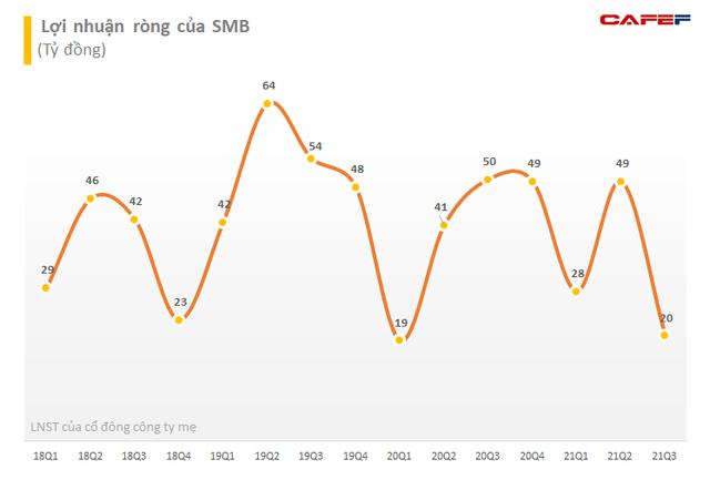 Bia Sài Gòn - Miền Trung (SMB) chuẩn bị tạm ứng cổ tức đợt 1/2021 bằng tiền mặt với tỷ lệ 25% - Ảnh 1.