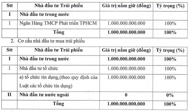 DIC Corp (DIG) phát hành thành công 1.000 tỷ đồng trái phiếu đợt 2, tiếp tục rót vốn cho Khu đô thị du lịch Long Tân - Ảnh 1.