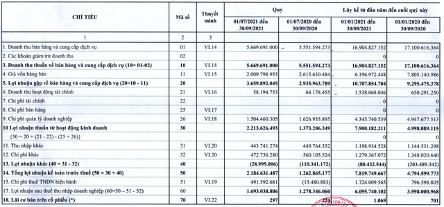Vải sợi May mặc Miền Bắc (TET) báo lãi quý 3 tăng 31%, lợi nhuận 9 tháng vượt 15% kế hoạch năm - Ảnh 1.