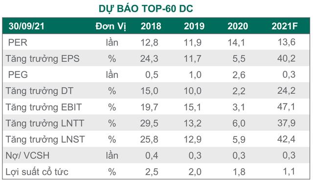 Dragon Capital: Ngành sản xuất sẽ dẫn dắt sự phục hồi, tăng trưởng kinh tế năm 2022 có thể đạt 9,6% - Ảnh 1.
