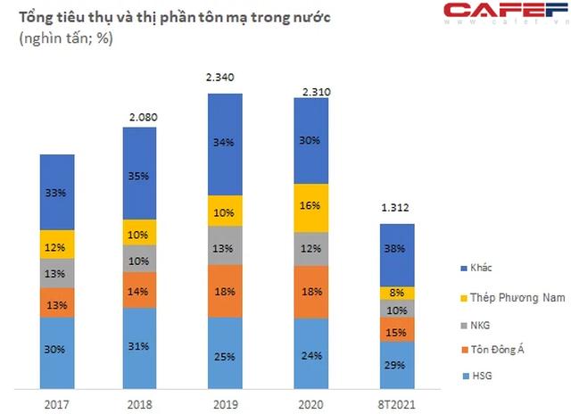 Tôn Đông Á: Lợi nhuận 2021 dự kiến đạt kỷ lục với mức tăng bằng lần, chuẩn bị IPO và niêm yết trên sàn HoSE trong tháng 1/2022 - Ảnh 1.