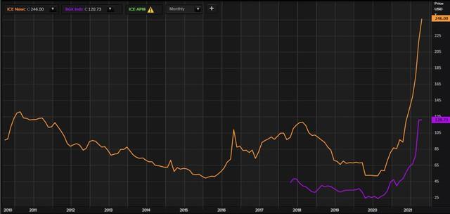Giá than châu Á lập kỷ lục cao mới do cơn khát nhiên liệu của các nhà máy nhiệt điện Trung Quốc và Ấn Độ - Ảnh 1.