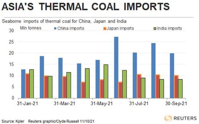 Giá than châu Á lập kỷ lục cao mới do cơn khát nhiên liệu của các nhà máy nhiệt điện Trung Quốc và Ấn Độ - Ảnh 2.
