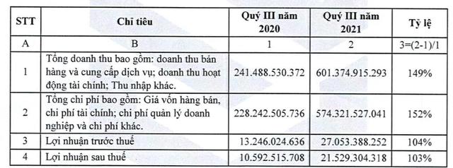 Xây dựng SCG: Quý 3 lãi 21 tỷ đồng cao gấp đôi so với cùng kỳ - Ảnh 1.