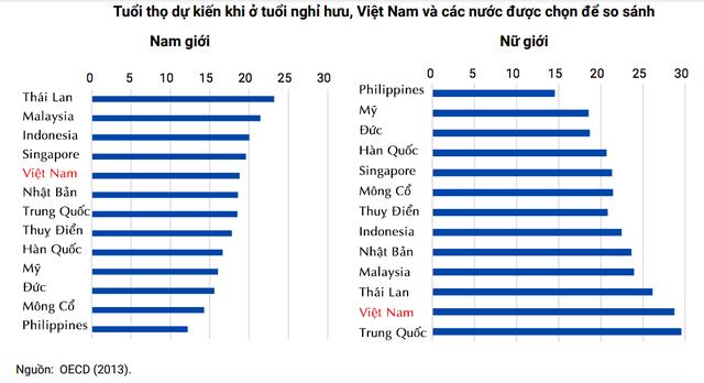 Vì sao khi già hoá dân số càng nhanh, khác biệt giữa người có lương hưu và không có lương hưu của Việt Nam càng rõ - Ảnh 2.