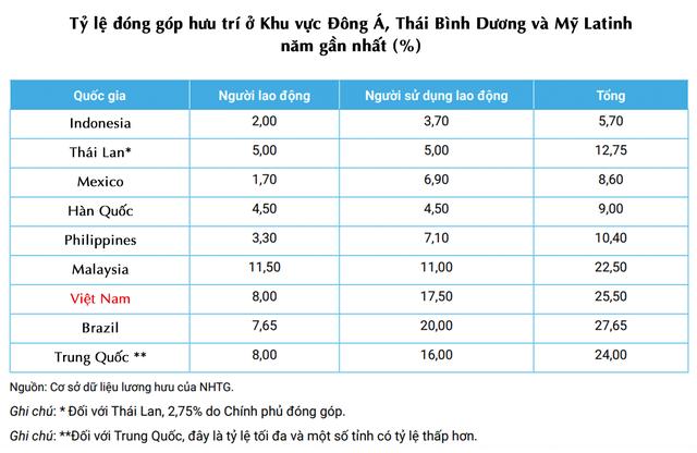 Vì sao khi già hoá dân số càng nhanh, khác biệt giữa người có lương hưu và không có lương hưu của Việt Nam càng rõ - Ảnh 4.