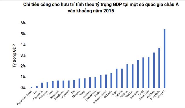 Vì sao khi già hoá dân số càng nhanh, khác biệt giữa người có lương hưu và không có lương hưu của Việt Nam càng rõ - Ảnh 5.