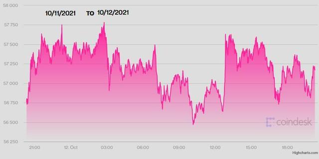 Ngày 12/10: USD và vàng cùng tăng, Bitcoin chạm 58.000 USD, Yen mất giá thê thảm - Ảnh 3.