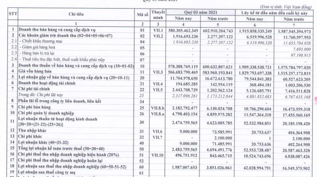 Thép Vicasa (VCA): 9 tháng lãi trước thuế 52 tỷ đồng, vượt 160% kế hoạch năm - Ảnh 1.