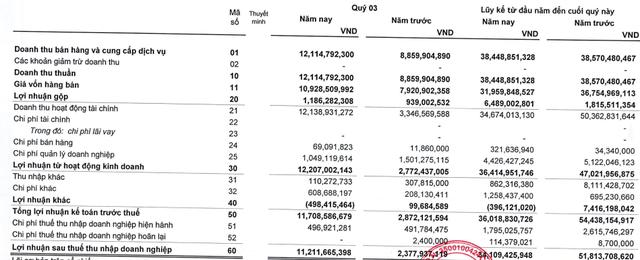 Cao su Thống Nhất (TNC) báo lãi quý 3 gần gấp 5 lần cùng kỳ, vượt 14% kế hoạch năm - Ảnh 1.