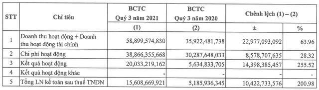 Công ty chứng khoán đầu tiên công bố báo cáo tài chính quý 3 với lợi nhuận cao gấp 3 lần cùng kỳ - Ảnh 2.