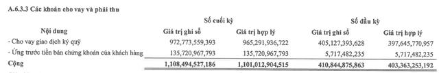 Công ty chứng khoán đầu tiên công bố báo cáo tài chính quý 3 với lợi nhuận cao gấp 3 lần cùng kỳ - Ảnh 1.
