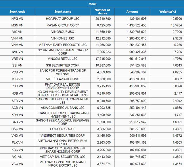 Fubon FTSE Vietnam ETF bán ròng hơn 2.100 tỷ đồng cổ phiếu Việt Nam từ tháng 8 tới nay - Ảnh 2.