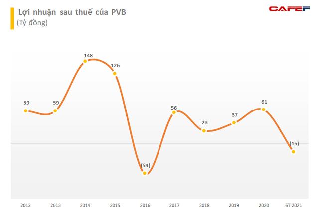PV Coating (PVB) chốt quyền chia cổ tức bằng tiền mặt tỷ lệ 10% - Ảnh 1.