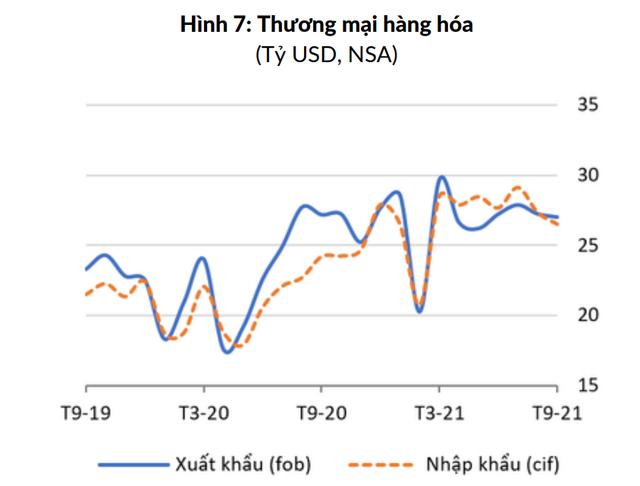 Yếu tố nào giúp tỷ giá VNĐ/USD tháng 9 tiếp tục tăng? - Ảnh 1.