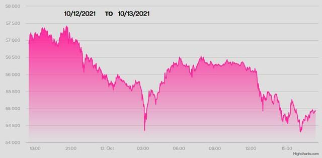 Giá vàng thế giới tối nay 13/10 tăng vọt, Bitcoin hạ nhiệt - Ảnh 2.