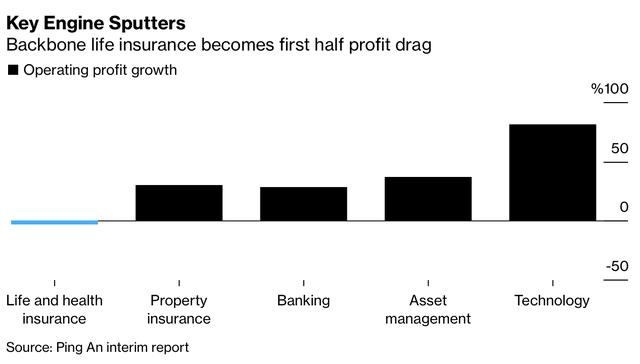 90 tỷ USD bị thổi bay và tương lai mờ mịt của tập đoàn bảo hiểm lớn nhất Trung Quốc - Ảnh 1.
