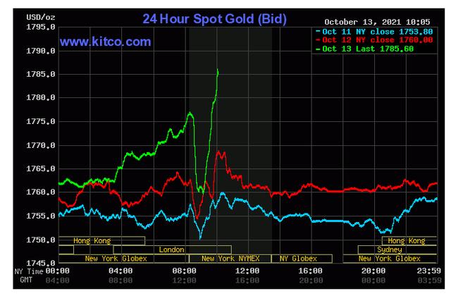 Giá vàng thế giới tối nay 13/10 tăng vọt, Bitcoin hạ nhiệt - Ảnh 3.
