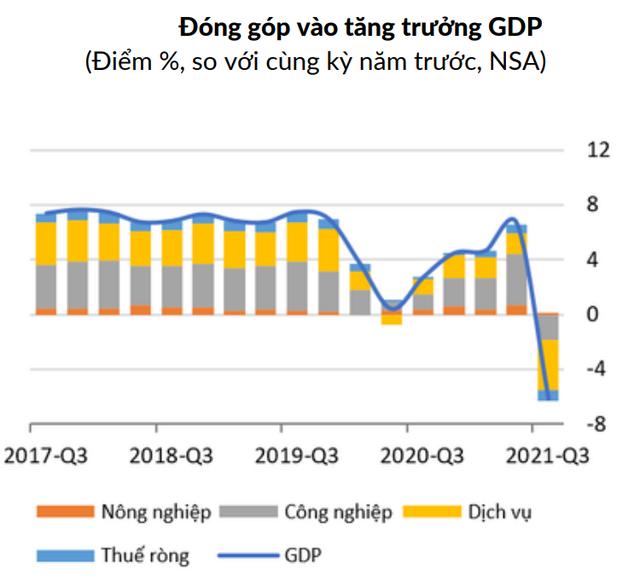 Ngân hàng Thế giới hạ dự báo tăng trưởng Việt Nam xuống 2% - Ảnh 1.