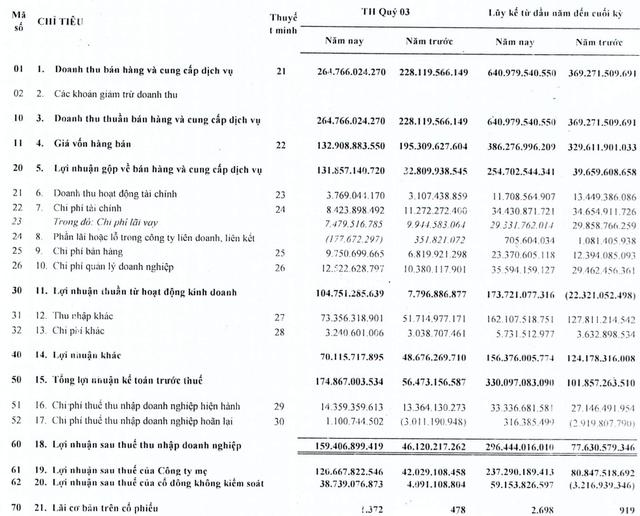 Cao su Tân Biên (RTB): Lợi nhuận quý 3 tăng gấp 2,5 lần cùng kỳ lên mức 159 tỷ đồng, vượt 180% chỉ tiêu lợi nhuận năm 2021 - Ảnh 1.