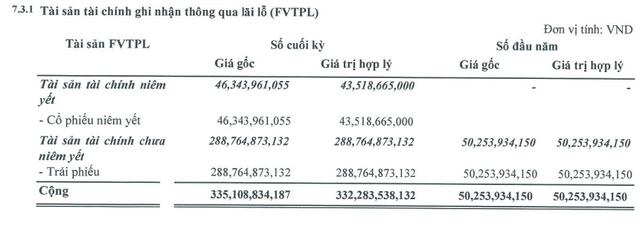 Chứng khoán SmartInvet (AAS): Lãi quý 3 cao gấp 7 lần cùng kỳ, 9 tháng hoàn thành 70% kế hoạch lợi nhuận điều chỉnh - Ảnh 1.