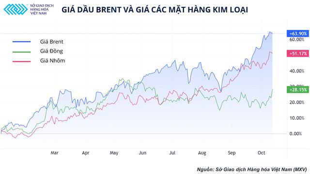 Giá dầu vượt 80 USD, thị trường hàng hoá sẽ xoay vần như thế nào? - Ảnh 3.