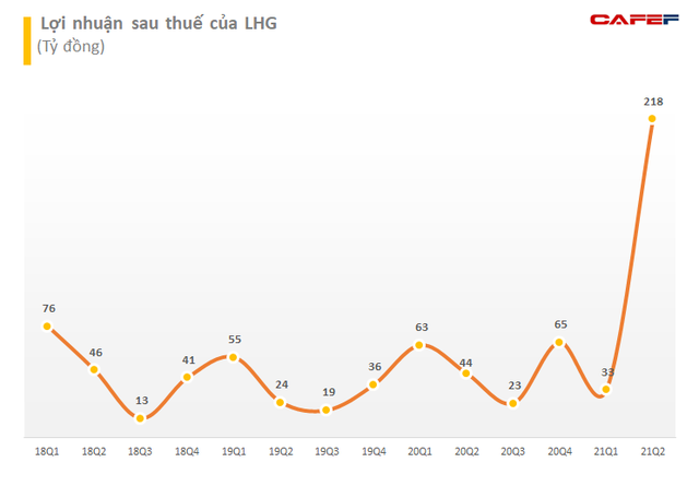 Cổ phiếu liên tục phá đỉnh, lãnh đạo Long Hậu (LHG) đăng ký bán hơn 2,5 triệu cổ phiếu LHG lấy tiền đầu tư đất - Ảnh 2.