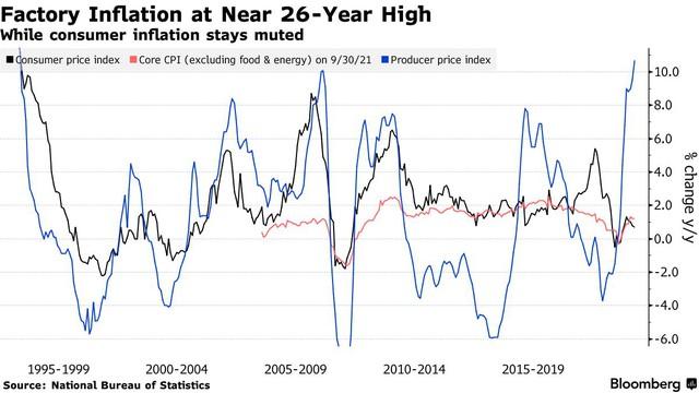Lạm phát giá tại cổng nhà máy Trung Quốc tăng cao nhất trong 26 năm - Ảnh 1.