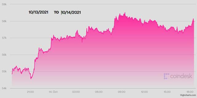 USD ngày 14/10 đảo chiều xuống thấp nhất 10 ngày, tiền tệ rủi ro tăng giá, Bitcoin leo lên cao nhất 5 tháng - Ảnh 2.