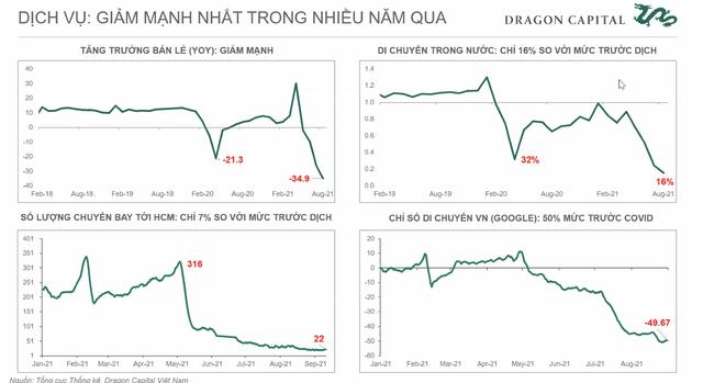 Phó Tổng giám đốc đầu tư Dragon Capital: Bất chấp Covid xảy ra, tăng trưởng 5-10 năm tới của Việt Nam vẫn sáng - Ảnh 1.