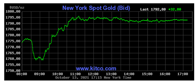 Giá vàng hôm nay 14/10: Tăng vọt vì lo lạm phát - Ảnh 1.